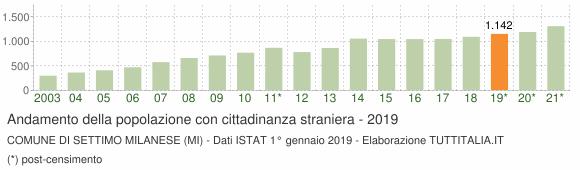 Grafico andamento popolazione stranieri Comune di Settimo Milanese (MI)