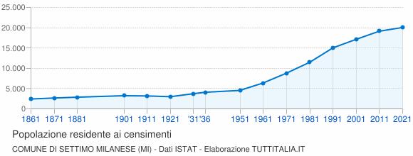 Grafico andamento storico popolazione Comune di Settimo Milanese (MI)