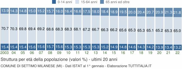 Grafico struttura della popolazione Comune di Settimo Milanese (MI)