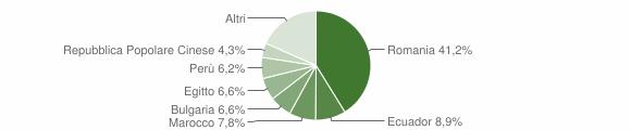 Grafico cittadinanza stranieri - Valera Fratta 2019