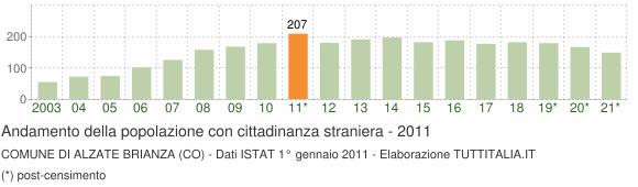 Grafico andamento popolazione stranieri Comune di Alzate Brianza (CO)