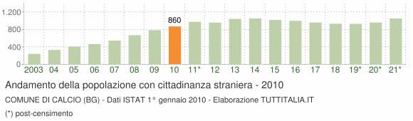 Grafico andamento popolazione stranieri Comune di Calcio (BG)