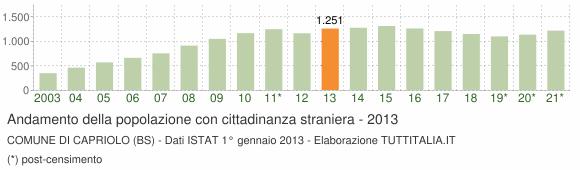 Grafico andamento popolazione stranieri Comune di Capriolo (BS)