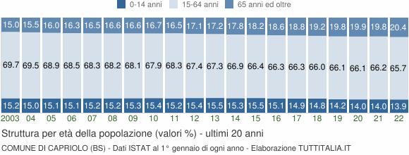 Grafico struttura della popolazione Comune di Capriolo (BS)