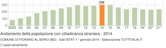 Grafico andamento popolazione stranieri Comune di Fiorano al Serio (BG)