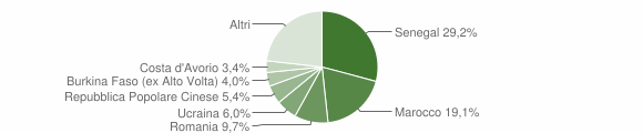 Grafico cittadinanza stranieri - Fiorano al Serio 2014