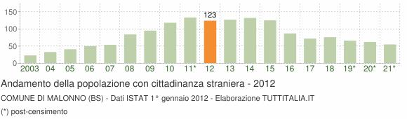 Grafico andamento popolazione stranieri Comune di Malonno (BS)