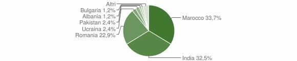Grafico cittadinanza stranieri - Malonno 2008