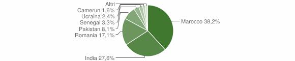Grafico cittadinanza stranieri - Malonno 2012