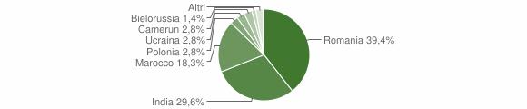 Grafico cittadinanza stranieri - Malonno 2017