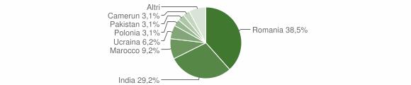 Grafico cittadinanza stranieri - Malonno 2019