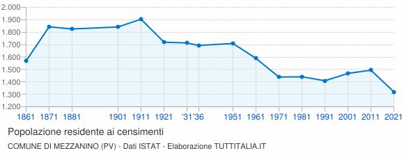 Grafico andamento storico popolazione Comune di Mezzanino (PV)