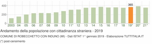 Grafico andamento popolazione stranieri Comune di Robecchetto con Induno (MI)