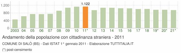 Grafico andamento popolazione stranieri Comune di Salò (BS)