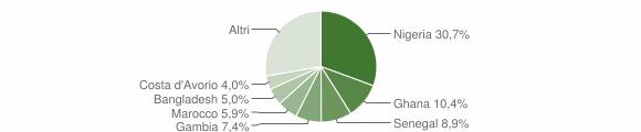 Grafico cittadinanza stranieri - Sedrina 2019