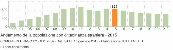 Grafico andamento popolazione stranieri Comune di Urago d'Oglio (BS)