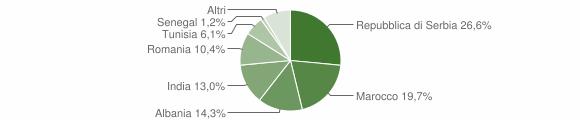 Grafico cittadinanza stranieri - Urago d'Oglio 2009