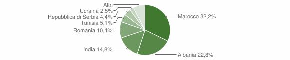 Grafico cittadinanza stranieri - Urago d'Oglio 2012
