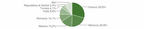 Grafico cittadinanza stranieri - Urago d'Oglio 2015