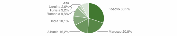 Grafico cittadinanza stranieri - Urago d'Oglio 2016