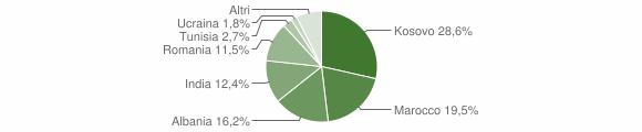 Grafico cittadinanza stranieri - Urago d'Oglio 2019