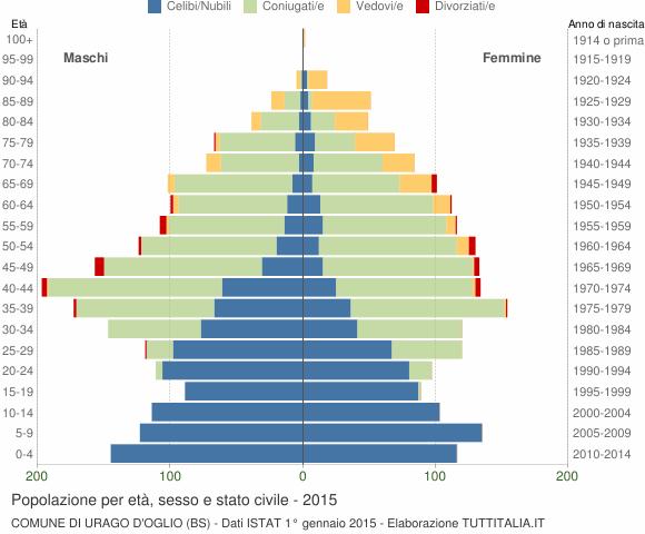 Grafico Popolazione per età, sesso e stato civile Comune di Urago d'Oglio (BS)