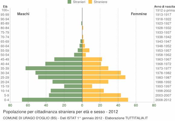 Grafico cittadini stranieri - Urago d'Oglio 2012