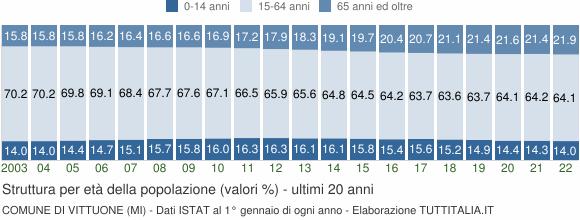 Grafico struttura della popolazione Comune di Vittuone (MI)