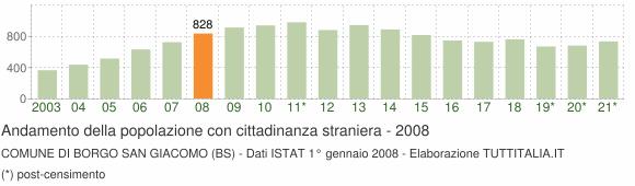 Grafico andamento popolazione stranieri Comune di Borgo San Giacomo (BS)