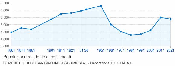 Grafico andamento storico popolazione Comune di Borgo San Giacomo (BS)