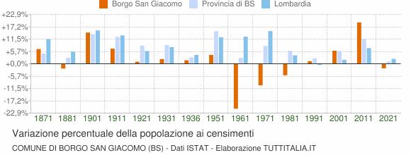 Grafico variazione percentuale della popolazione Comune di Borgo San Giacomo (BS)