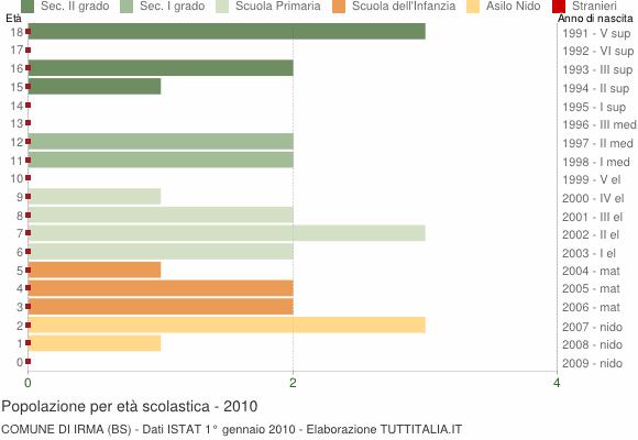 Grafico Popolazione in età scolastica - Irma 2010