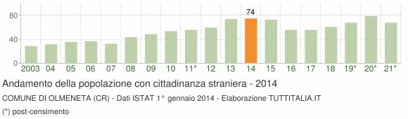 Grafico andamento popolazione stranieri Comune di Olmeneta (CR)