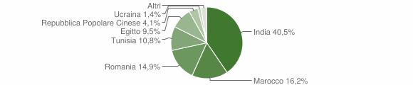 Grafico cittadinanza stranieri - Olmeneta 2014