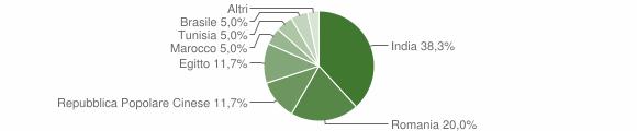 Grafico cittadinanza stranieri - Olmeneta 2018