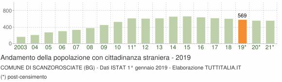 Grafico andamento popolazione stranieri Comune di Scanzorosciate (BG)