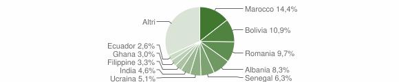 Grafico cittadinanza stranieri - Scanzorosciate 2019