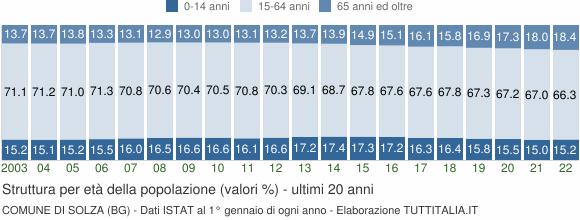 Grafico struttura della popolazione Comune di Solza (BG)