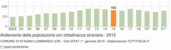 Grafico andamento popolazione stranieri Comune di Stagno Lombardo (CR)