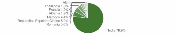 Grafico cittadinanza stranieri - Stagno Lombardo 2015