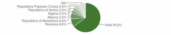 Grafico cittadinanza stranieri - Stagno Lombardo 2019