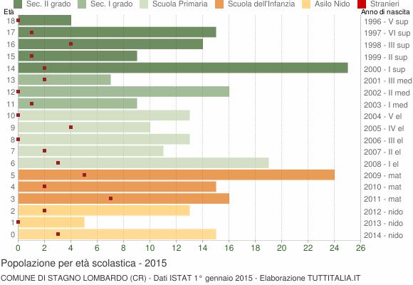 Grafico Popolazione in età scolastica - Stagno Lombardo 2015