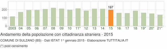 Grafico andamento popolazione stranieri Comune di Sulzano (BS)