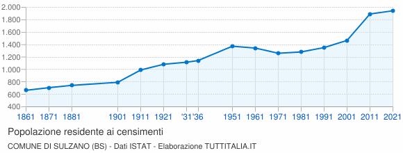 Grafico andamento storico popolazione Comune di Sulzano (BS)