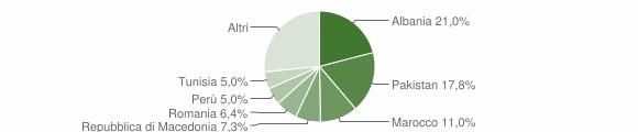 Grafico cittadinanza stranieri - Sulzano 2008