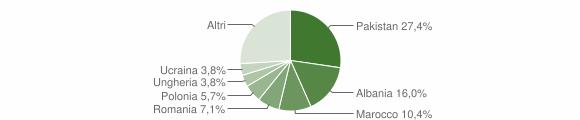 Grafico cittadinanza stranieri - Sulzano 2011