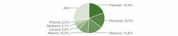 Grafico cittadinanza stranieri - Sulzano 2019