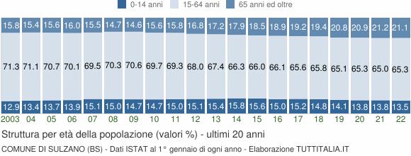Grafico struttura della popolazione Comune di Sulzano (BS)