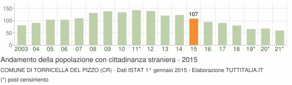 Grafico andamento popolazione stranieri Comune di Torricella del Pizzo (CR)