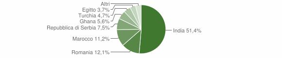Grafico cittadinanza stranieri - Torricella del Pizzo 2015